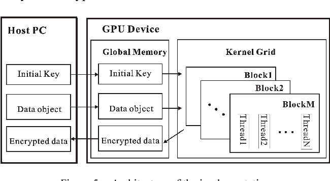 Figure 5 from Efficient implementation for MD5-RC4 encryption using