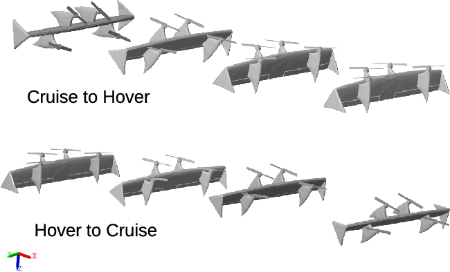 Figure 1 for Transition control of a tail-sitter UAV using recurrent neural networks