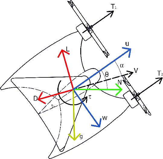 Figure 2 for Transition control of a tail-sitter UAV using recurrent neural networks