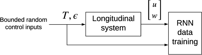 Figure 3 for Transition control of a tail-sitter UAV using recurrent neural networks