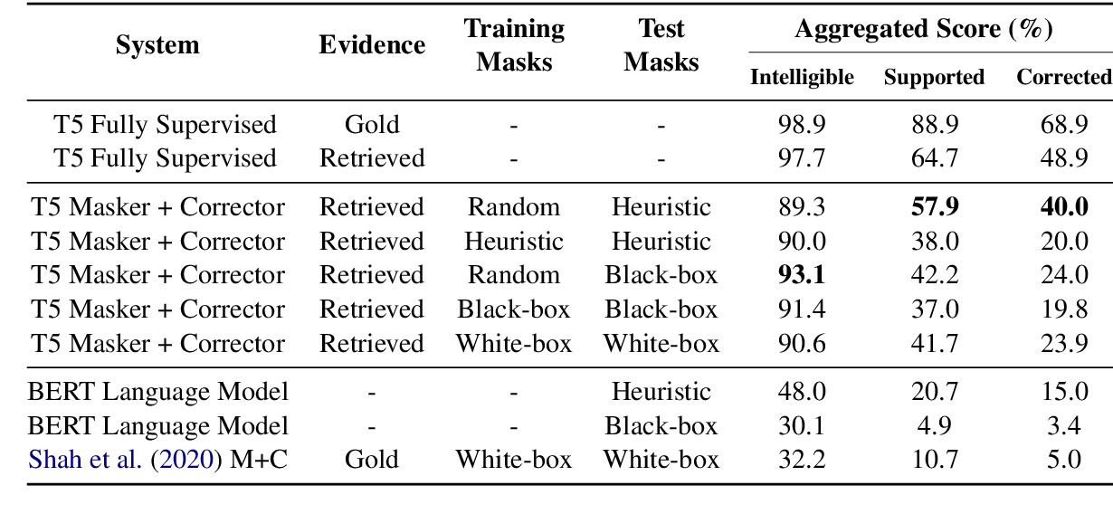 Figure 4 for Evidence-based Factual Error Correction