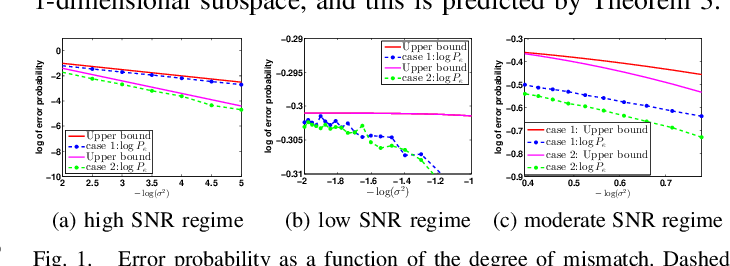 Figure 1 for The Role of Principal Angles in Subspace Classification