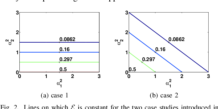 Figure 2 for The Role of Principal Angles in Subspace Classification