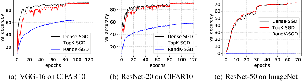 Figure 1 for Understanding Top-k Sparsification in Distributed Deep Learning