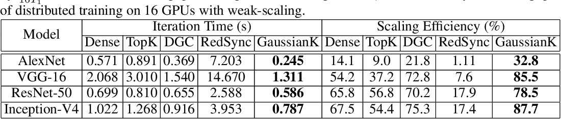 Figure 4 for Understanding Top-k Sparsification in Distributed Deep Learning
