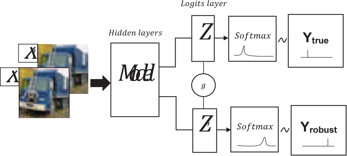 Figure 1 for Defensive Collaborative Multi-task Training - Defending against Adversarial Attack towards Deep Neural Networks