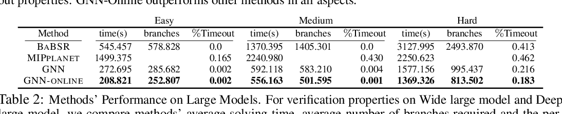Figure 2 for Neural Network Branching for Neural Network Verification