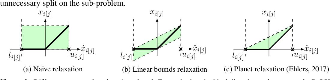 Figure 1 for Neural Network Branching for Neural Network Verification