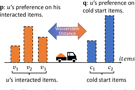 Figure 1 for Wasserstein Collaborative Filtering for Item Cold-start Recommendation