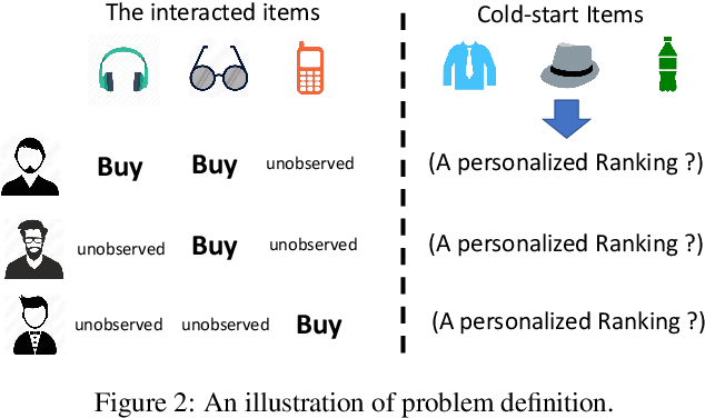 Figure 3 for Wasserstein Collaborative Filtering for Item Cold-start Recommendation