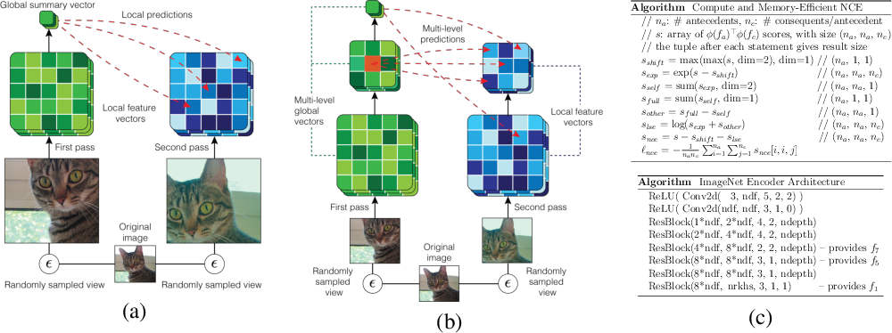 Figure 1 for Learning Representations by Maximizing Mutual Information Across Views