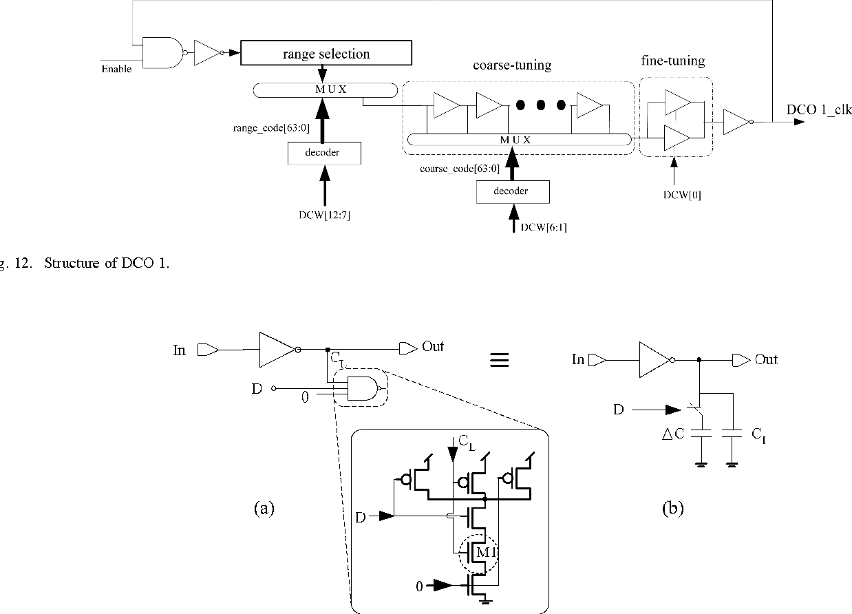 A Clock Generator With Cascaded Dynamic Frequency Counting Loops For 10 Mhz Variable Oscillator Signalprocessing Circuit Wide Multiplication Range Applications Semantic Scholar