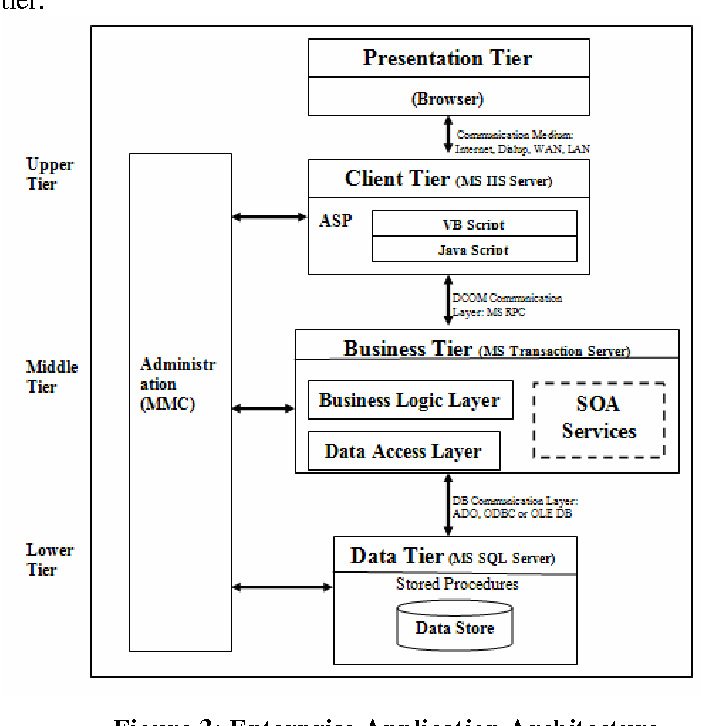 Figure 3 from Building a Multimodal , Trust-Based E-Voting System