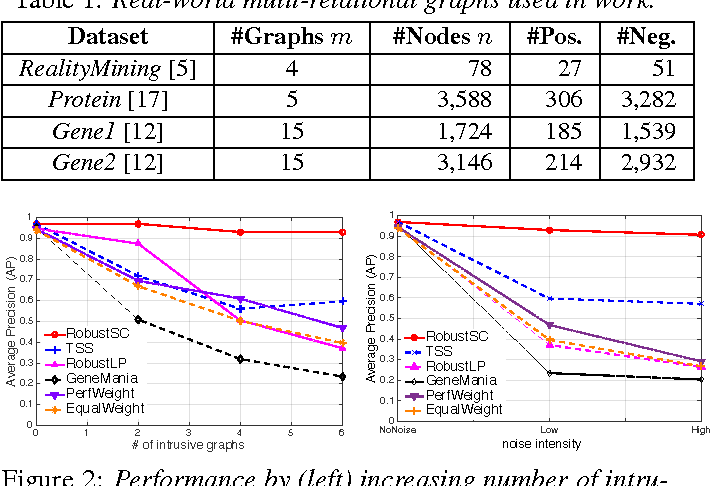 Figure 2 for Robust Semi-Supervised Classification for Multi-Relational Graphs