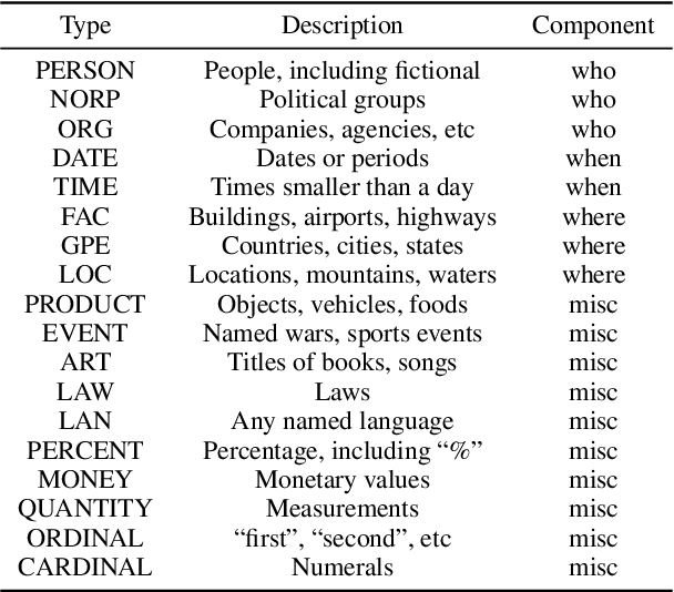 Figure 2 for Journalistic Guidelines Aware News Image Captioning