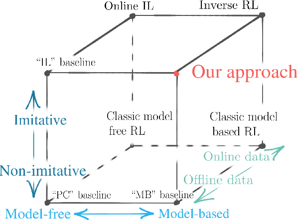 Figure 3 for Deep Imitative Models for Flexible Inference, Planning, and Control
