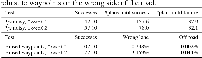 Figure 4 for Deep Imitative Models for Flexible Inference, Planning, and Control