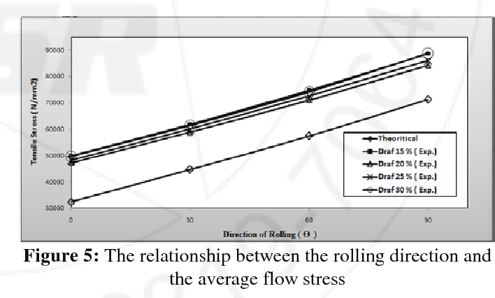 PDF] Effect of the Rolling Direction and Draft on Some of