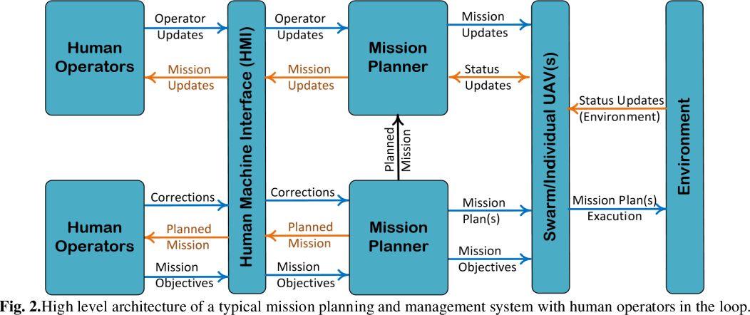 Figure 1 for Current Advancements on Autonomous Mission Planning and Management Systems: an AUV and UAV perspective