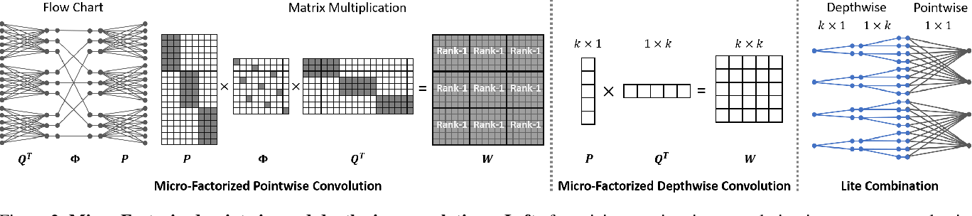 Figure 3 for MicroNet: Towards Image Recognition with Extremely Low FLOPs