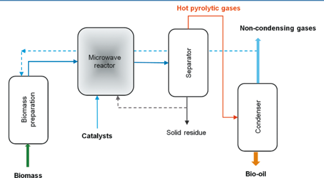 PDF] The use of microwave pyrolysis for biomass processing