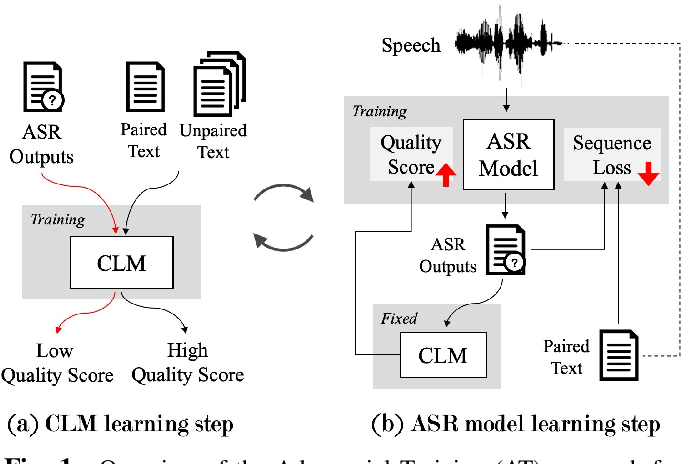 Figure 1 for Adversarial Training of End-to-end Speech Recognition Using a Criticizing Language Model