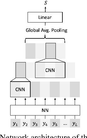 Figure 3 for Adversarial Training of End-to-end Speech Recognition Using a Criticizing Language Model