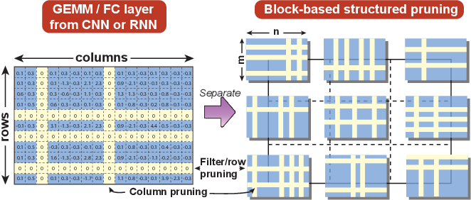 Figure 3 for BLK-REW: A Unified Block-based DNN Pruning Framework using Reweighted Regularization Method