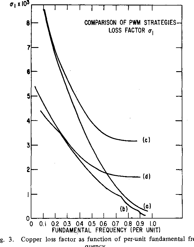 A Comparison Of Pwm Strategies For Inverter Fed Induction Motors