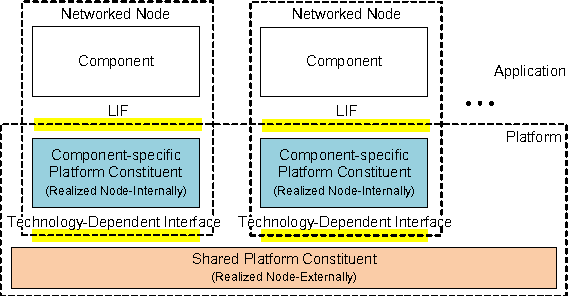 The GENESYS Architecture: A Conceptual Model for Component-Based