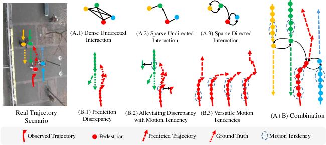 Figure 1 for SGCN:Sparse Graph Convolution Network for Pedestrian Trajectory Prediction