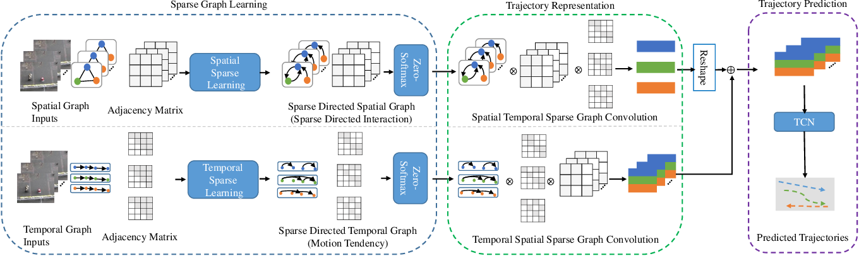 Figure 3 for SGCN:Sparse Graph Convolution Network for Pedestrian Trajectory Prediction
