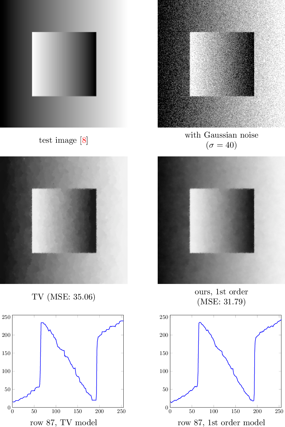 Figure 1 for Variational Coupling Revisited: Simpler Models, Theoretical Connections, and Novel Applications