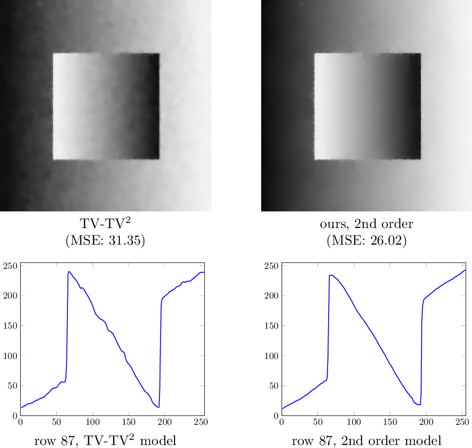 Figure 2 for Variational Coupling Revisited: Simpler Models, Theoretical Connections, and Novel Applications