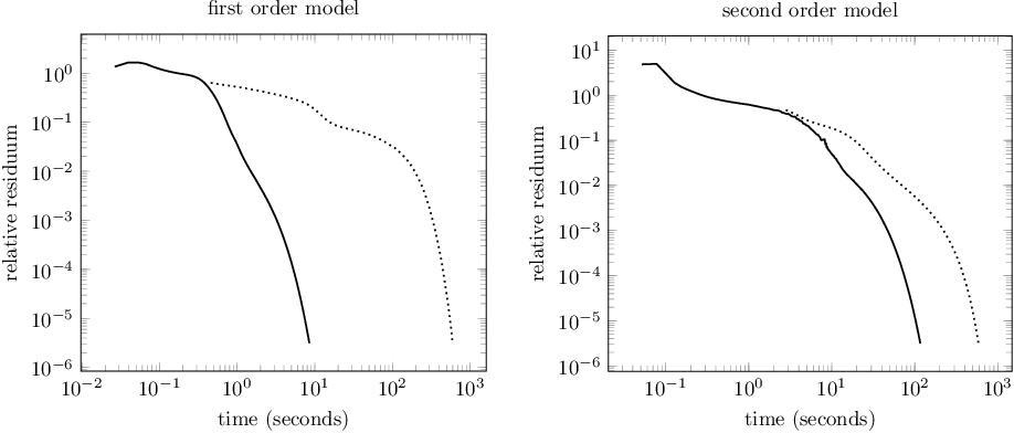 Figure 3 for Variational Coupling Revisited: Simpler Models, Theoretical Connections, and Novel Applications
