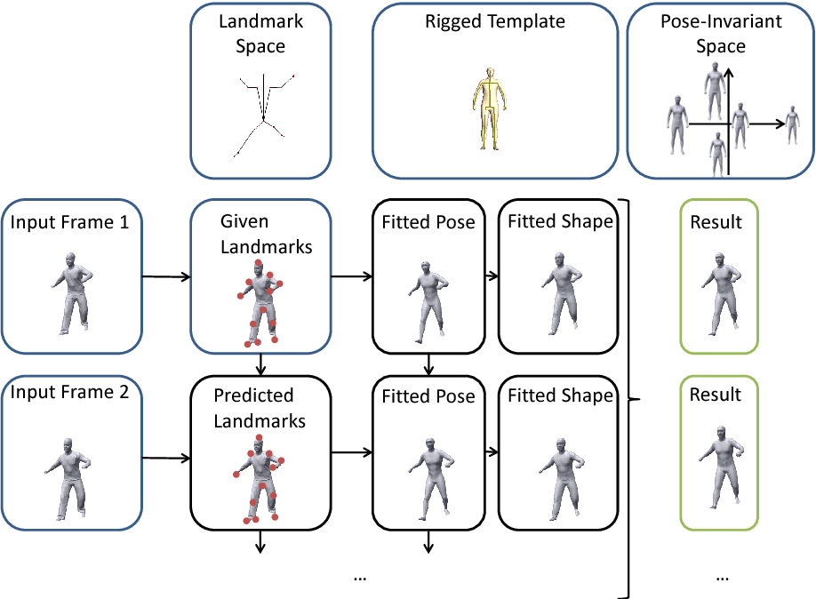 Figure 2 for Estimation of Human Body Shape and Posture Under Clothing