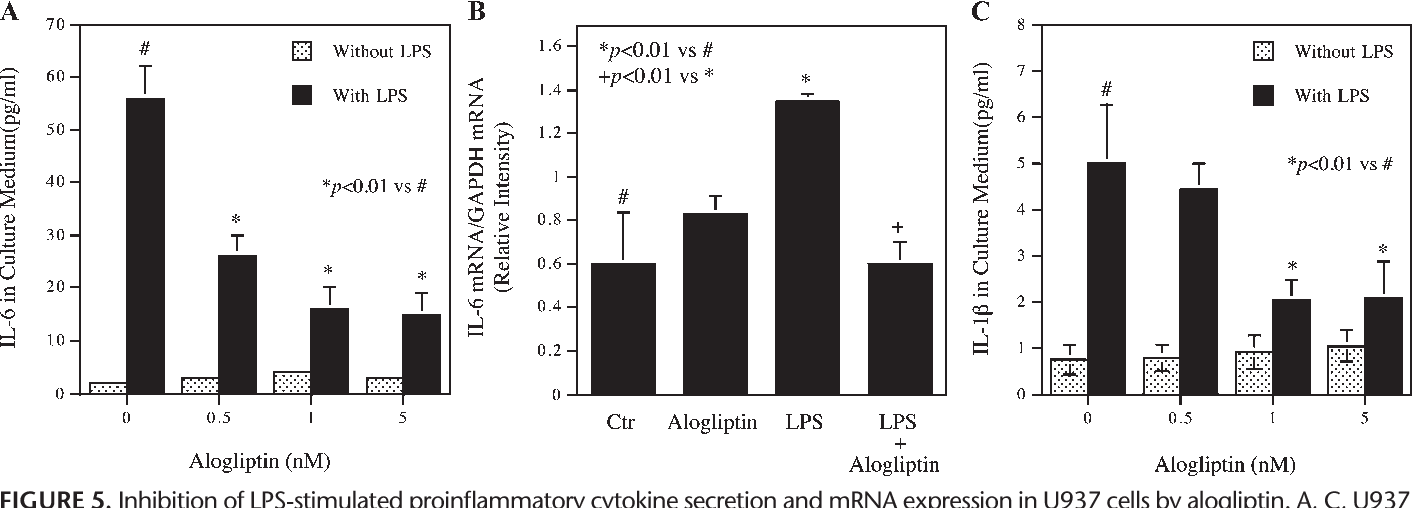 FIGURE 5. Inhibition of LPS-stimulated proinflammatory cytokine secretion and mRNA expression in U937 cells by alogliptin. A, C, U937 cells were treated with or without 10 ng/mL of LPS in the absence or the presence of different concentrations of alogliptin for 24 hours. After the treatment, IL-6 (A) and IL-1b (C) in the culture medium were quantified using ELISA. B, U937 cells were treated with or without 10 ng/mL of LPS in the absence or the presence of 1 nM of alogliptin for 24 hours. After the treatment, cellular IL-6 mRNA was quantified using real-time PCR. The expression of IL-6 mRNA was normalized to that of glyceraldehyde 3-phosphate dehydrogenase mRNA.