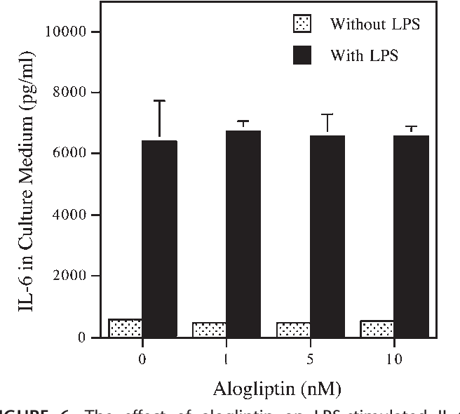 FIGURE 6. The effect of alogliptin on LPS-stimulated IL-6 secretion by human aortic endothelial cells. Human aortic endothelial cells were treated with or without 10 ng/mL of LPS in the absence or the presence of different concentrations of alogliptin for 24 hours. After the treatment, IL-6 in the culture medium was quantified using the ELISA.
