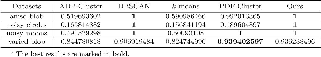 Figure 2 for Density-based Clustering with Best-scored Random Forest
