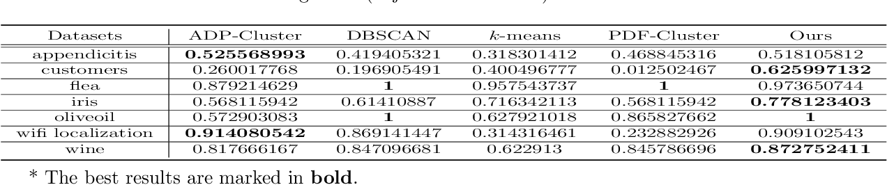 Figure 4 for Density-based Clustering with Best-scored Random Forest