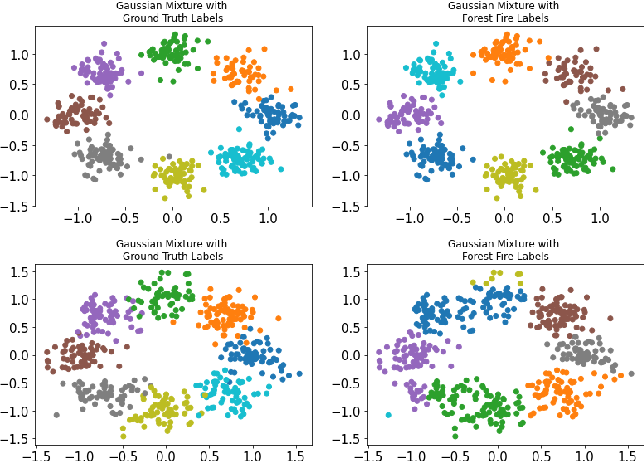 Figure 1 for Forest Fire Clustering: Cluster-oriented Label Propagation Clustering and Monte Carlo Verification Inspired by Forest Fire Dynamics