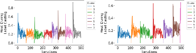 Figure 2 for Forest Fire Clustering: Cluster-oriented Label Propagation Clustering and Monte Carlo Verification Inspired by Forest Fire Dynamics