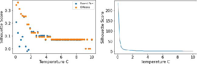 Figure 3 for Forest Fire Clustering: Cluster-oriented Label Propagation Clustering and Monte Carlo Verification Inspired by Forest Fire Dynamics