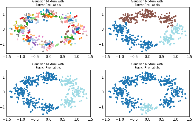 Figure 4 for Forest Fire Clustering: Cluster-oriented Label Propagation Clustering and Monte Carlo Verification Inspired by Forest Fire Dynamics