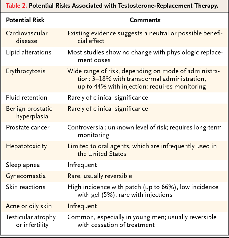Table 2 from Risks of testosterone-replacement therapy and