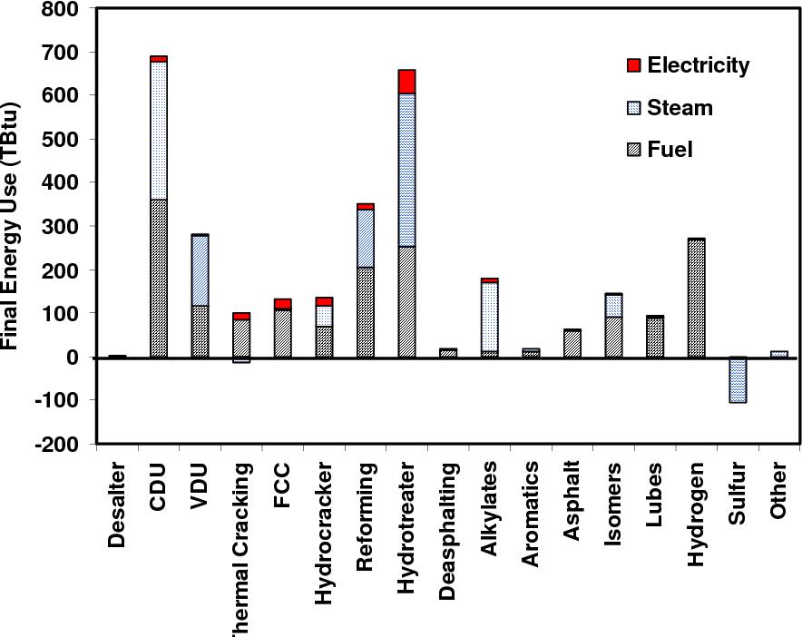 PDF] Energy Efficiency Improvement in the Petroleum Refining