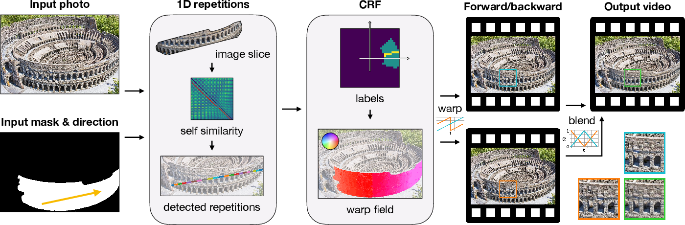 Figure 3 for Endless Loops: Detecting and Animating Periodic Patterns in Still Images