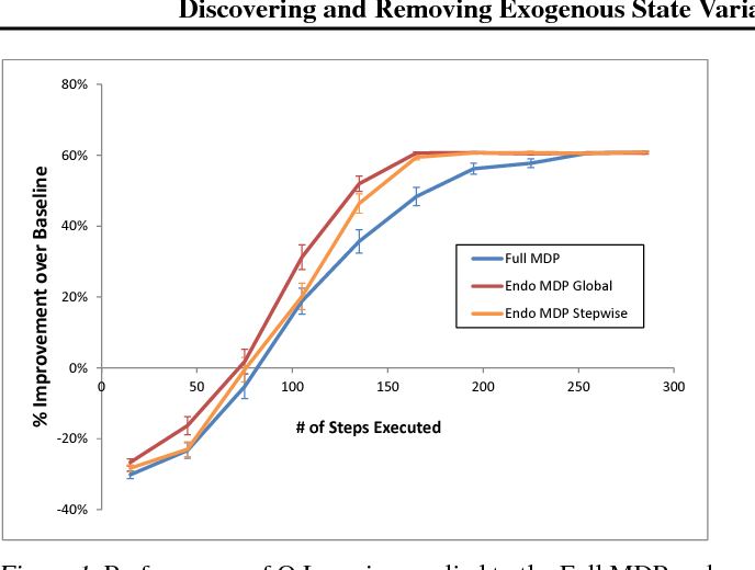 Figure 1 for Discovering and Removing Exogenous State Variables and Rewards for Reinforcement Learning