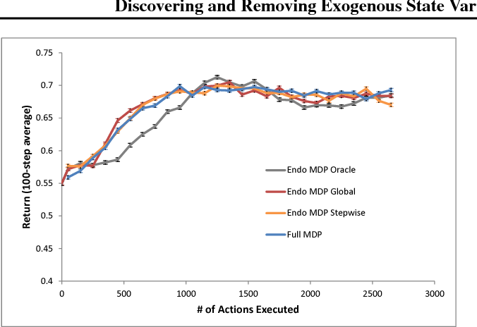 Figure 2 for Discovering and Removing Exogenous State Variables and Rewards for Reinforcement Learning