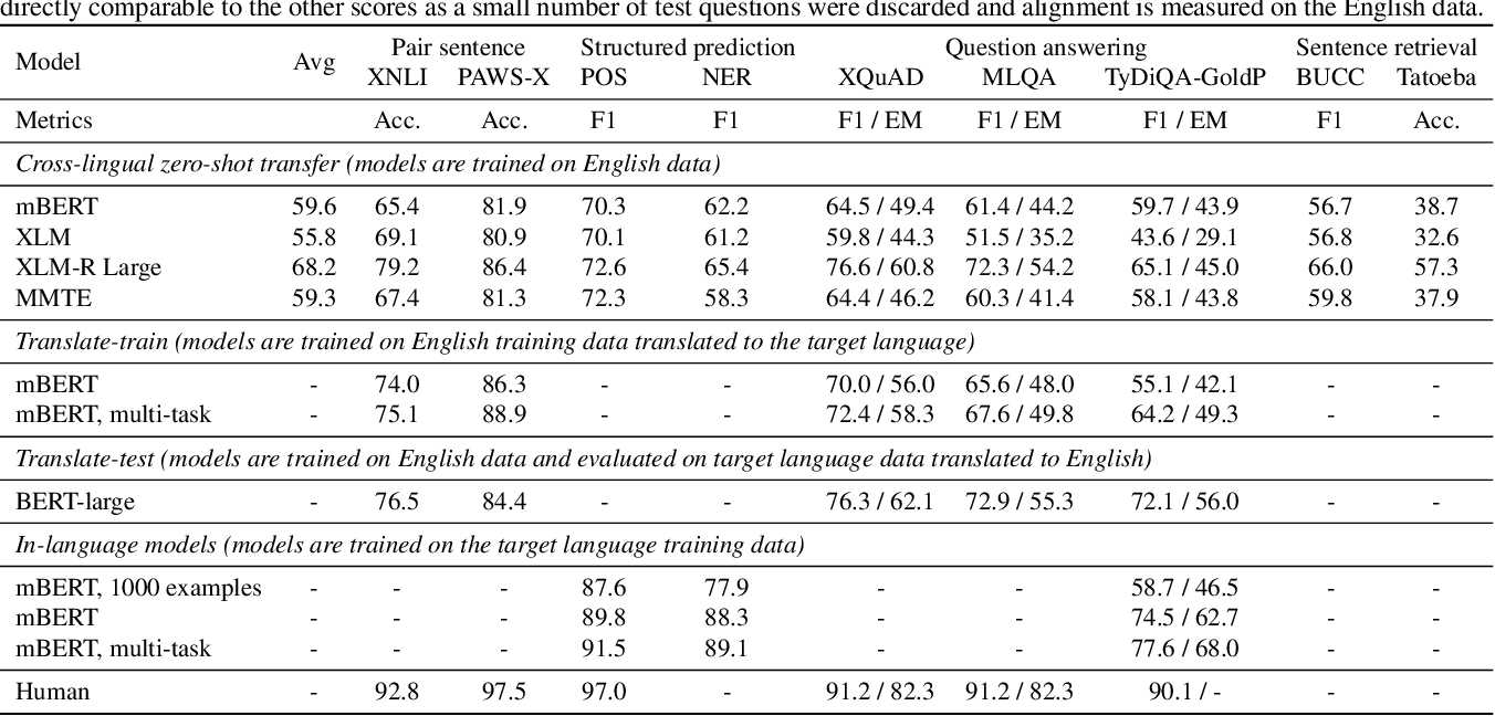 Figure 3 for XTREME: A Massively Multilingual Multi-task Benchmark for Evaluating Cross-lingual Generalization